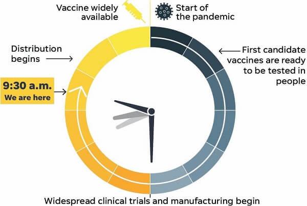 Moderna Vaccine Advances Showing Hopeful Results