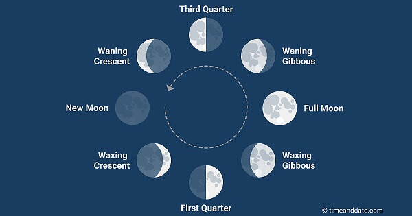 When-is-the-new-moon-New-Moon-Cycles