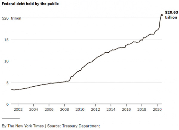 US debt is going to be larger than the US economy