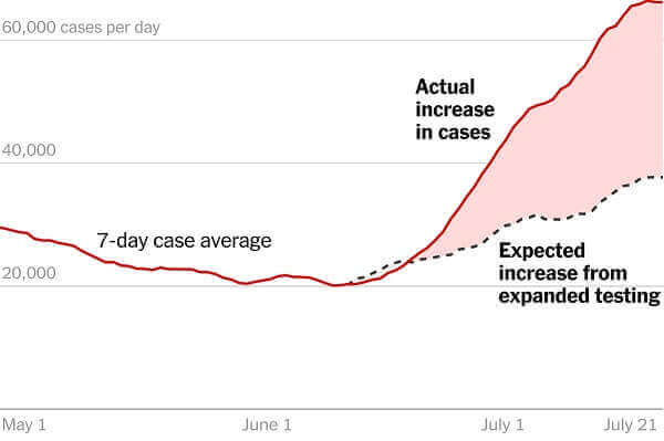 US Fears Another Wave Of The Pandemic As New Cases Per Day Reach 60000