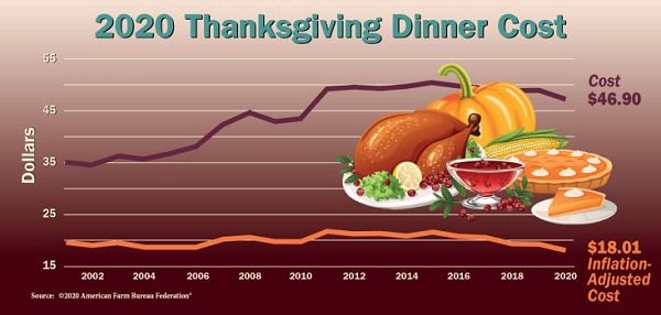 The Cost Of The Thanksgiving Meal Has Decreased In The Wake Of The Pandemic
