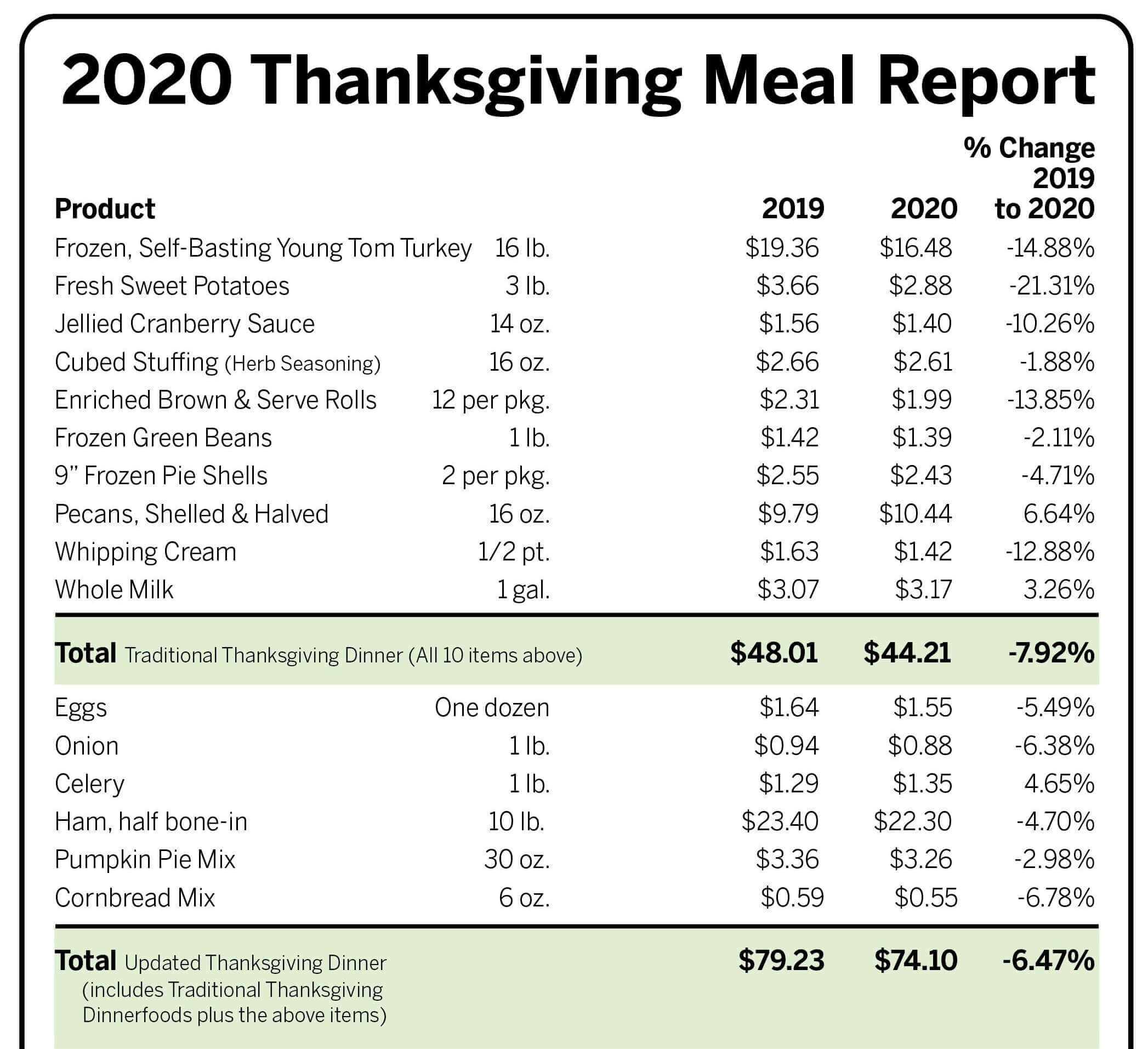 The Cost Of The Thanksgiving Meal