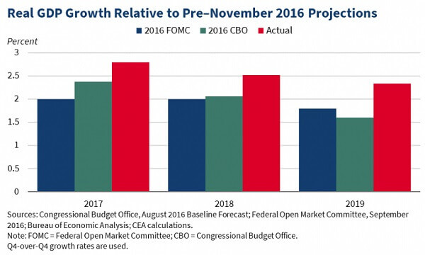 Real GDP growth relative to pre-november 2016 projections