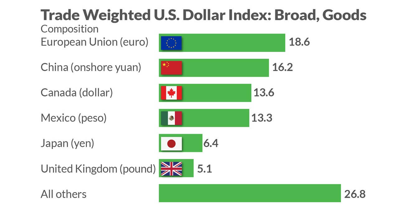 A Strong Dollar – Bad News For The US Businesses