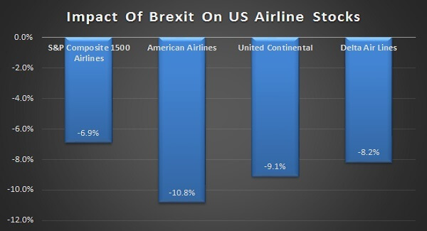 Brexit's impact on US airlines