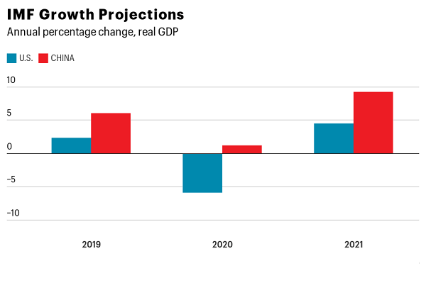 Economy Performing Better During The Pandemic And Is Set To Overtake The US Economy Faster Than Expected