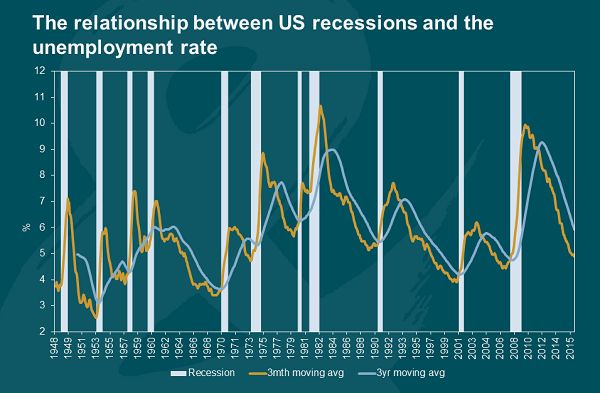 Post-Pandemic Prospects of the US Economy
