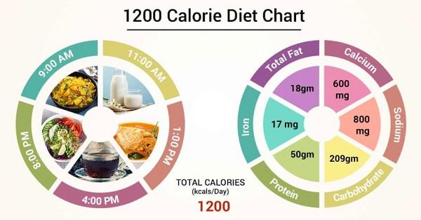 How 1200 Calorie Diet work