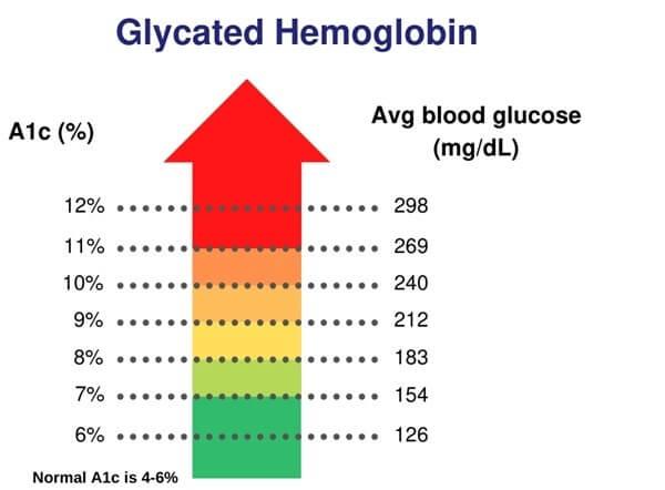Glycated Hemoglobin