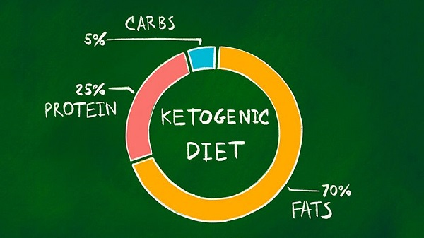 slow weight loss on keto: Perfect Diet Plan