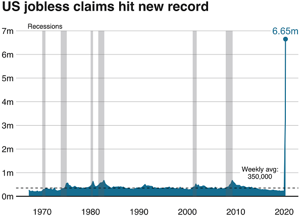 Increase in Jobless Claims Recorded