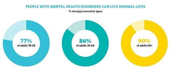 The Latest Mental health news