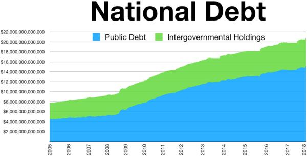 national debt - us economy
