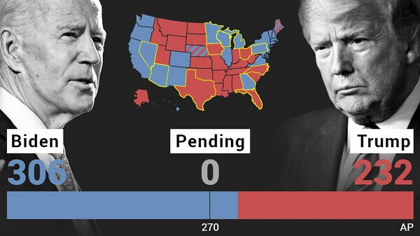 US Elections: How it Turned Out Than How It Was Expected