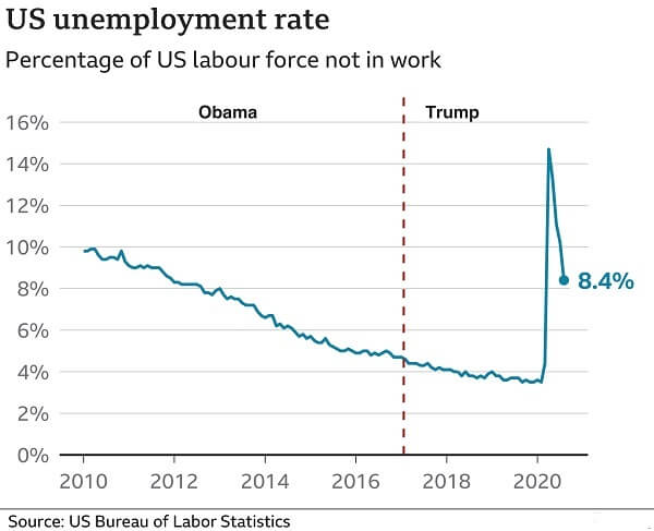 Unemployment rate in the US
