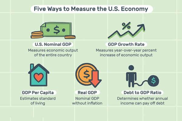 US Economy's Measurement Criteria