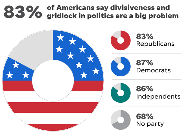 four issues that could provide common grounds to unite a divided America