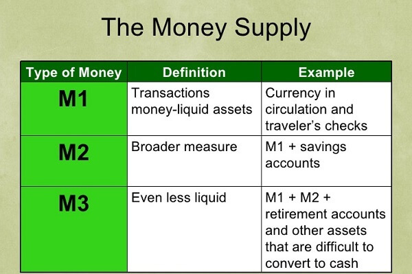 M1 And M2 And How Is It Categorized