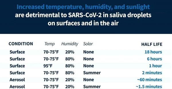 Temperature will kill the Coronavirus