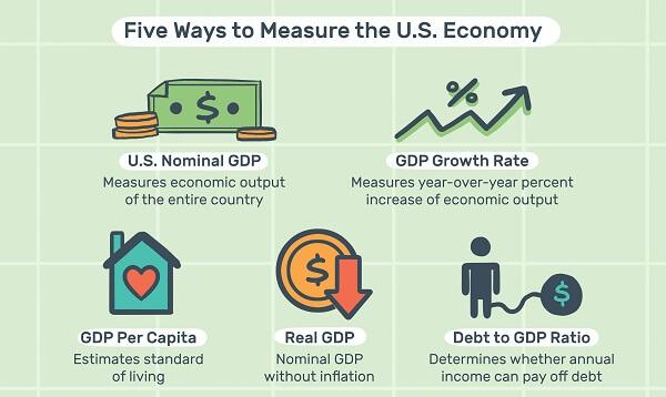 measure the US economy