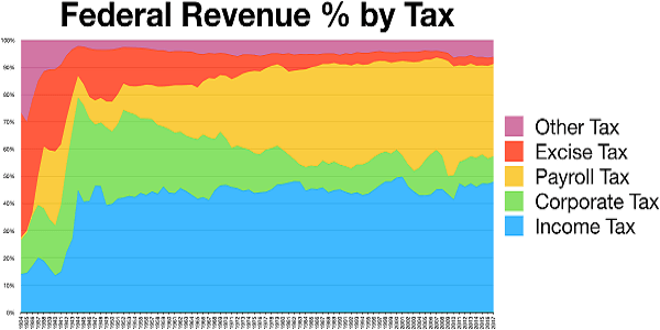 federal revenue by tax