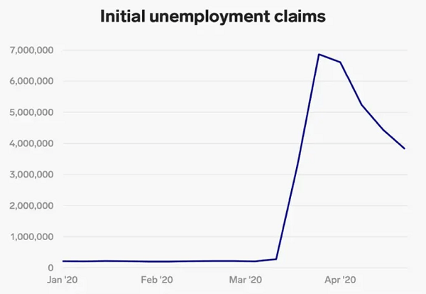 jobs in December for the first time since pandemic started
