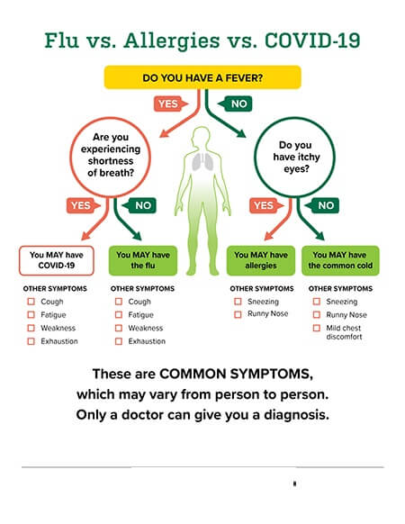 Is Chest Congestion A Sign of COVID-19