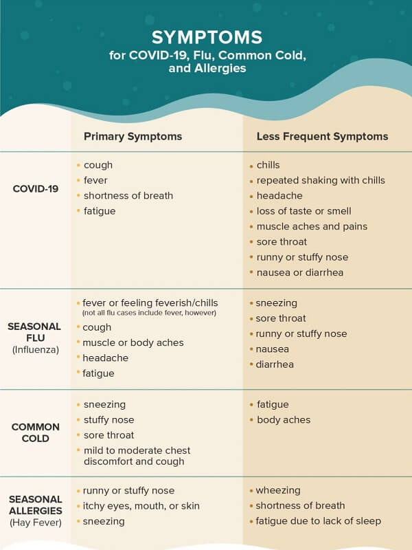 Is Upset Stomach A Sign of Coronavirus