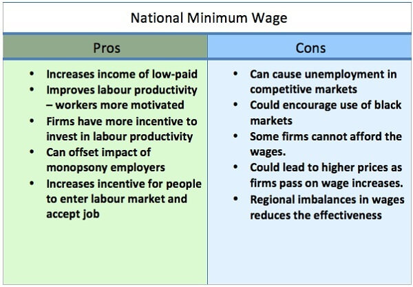 Positive and Negative Effects of Raising Minimum Wage on Economy