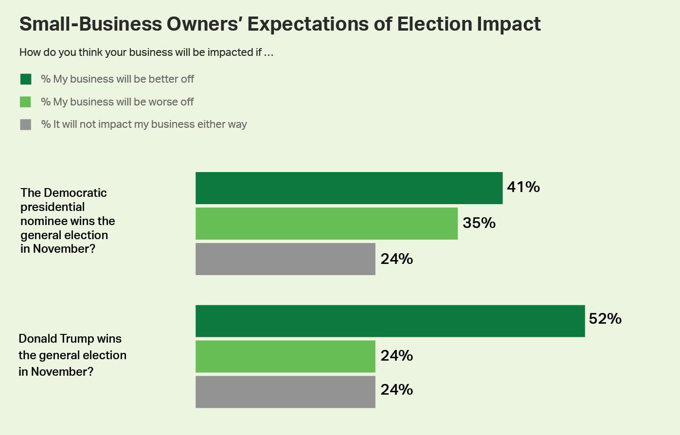 Georgia's Senate Seats: Small Businesses Are Not Happy
