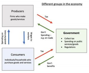 The Role of Consumers in US Economy