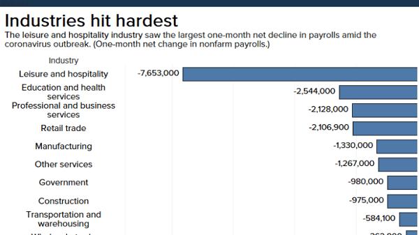 Hotel industry worst hit