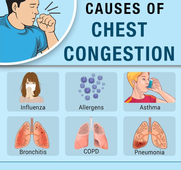 Causes of Chest Congestion