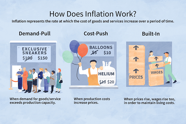 In an inflationary economy, which of the following is true