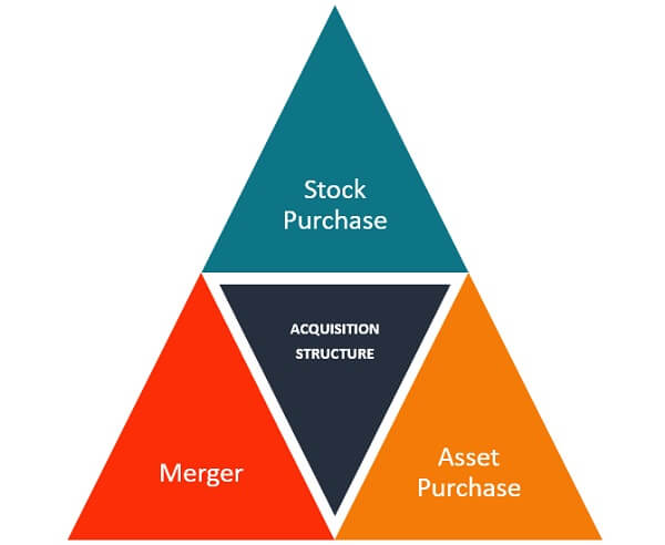 There are three ways a company gets acquired