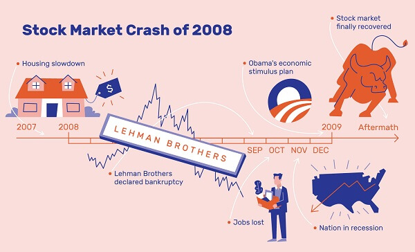 What happens when the stock market crashes