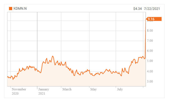 Kadmon has a $901 million market cap